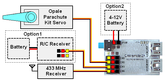 Connections of Parachute Rescue Kit